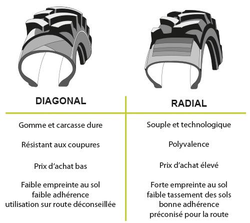 illustration diagonal radial