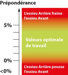 Diagramme preponderance