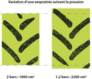 diagramme largeur empreinte
